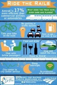 Amtrak Infographic